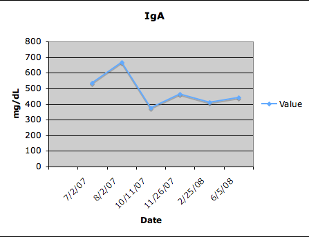 IgA values in mg/dL